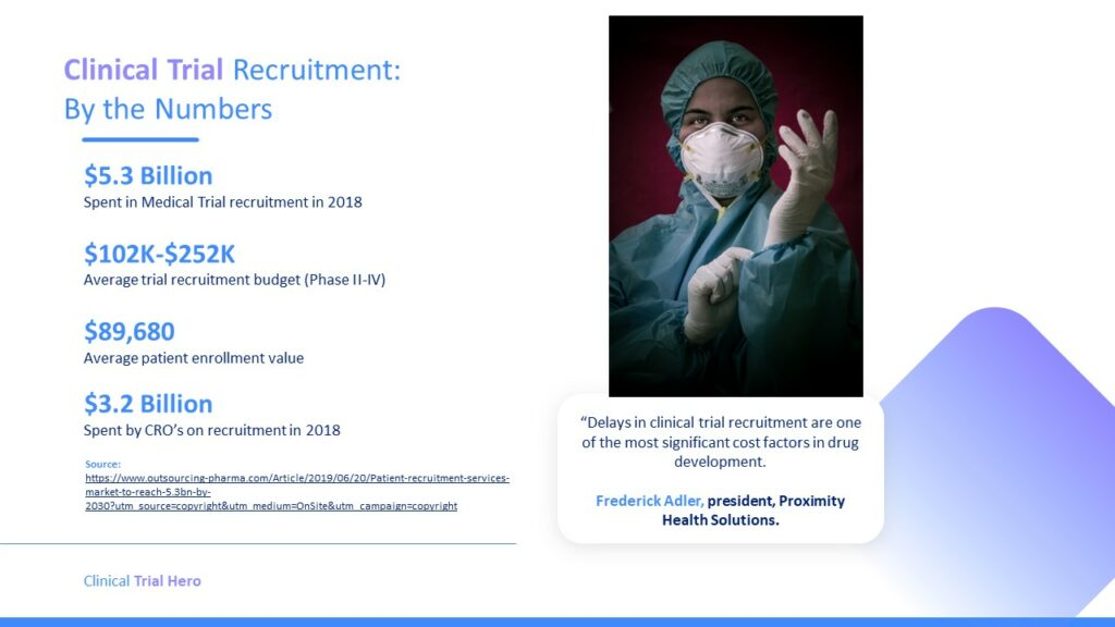 Clinical Trial Recruitment by the numbers.