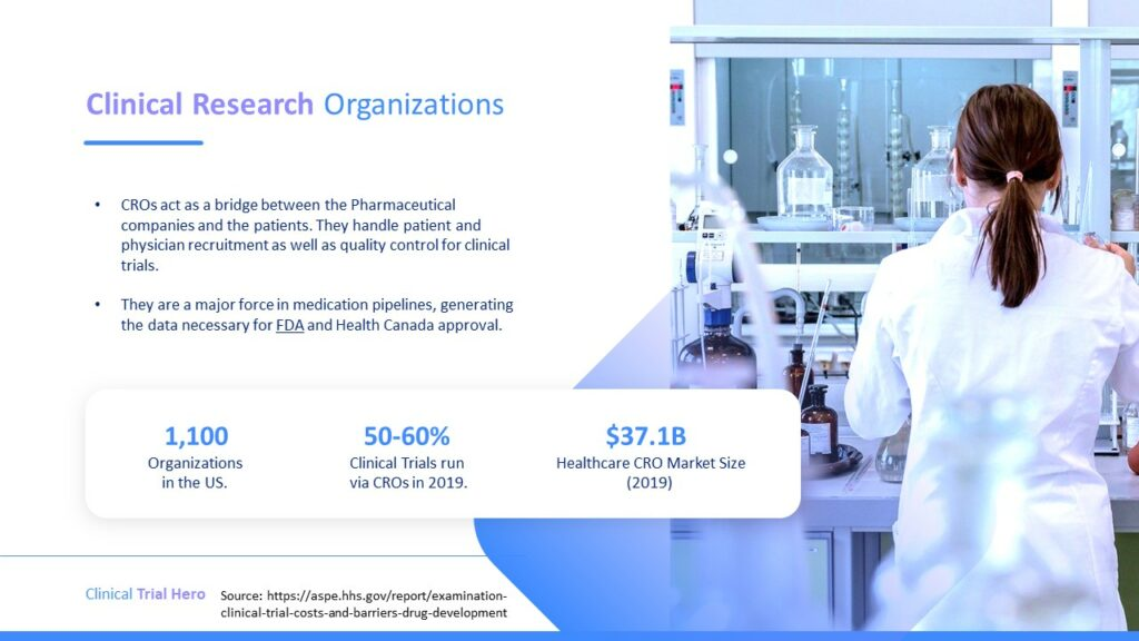 Clinical Research Organizations handle patient and physician recruitment as well as quality control for clinical trials.