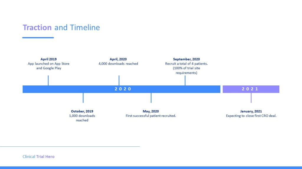 Traction and Timeline. April 2019 App launched on iOS App Store and Google Play. April 2020 4,000 downloads reached.